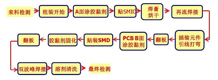 SMT生产线流程图