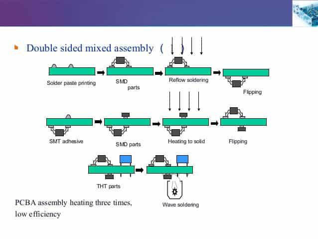 单面SMT工艺及2D双面SMT流程介绍 华强PCB