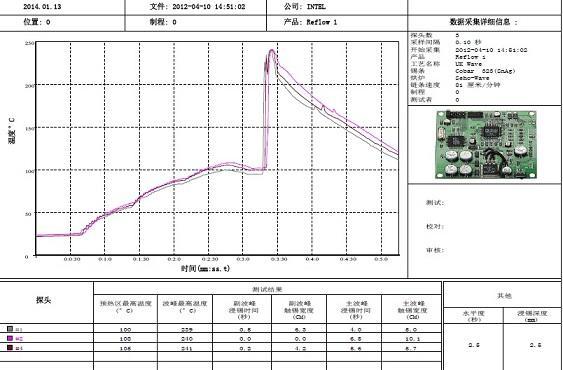 波峰焊炉温曲线