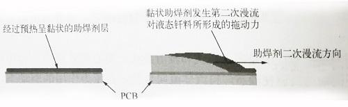 阻焊剂二次漫流对液态焊料的拖动作用