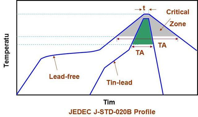 SMT回流焊接工序的关键工艺参数
