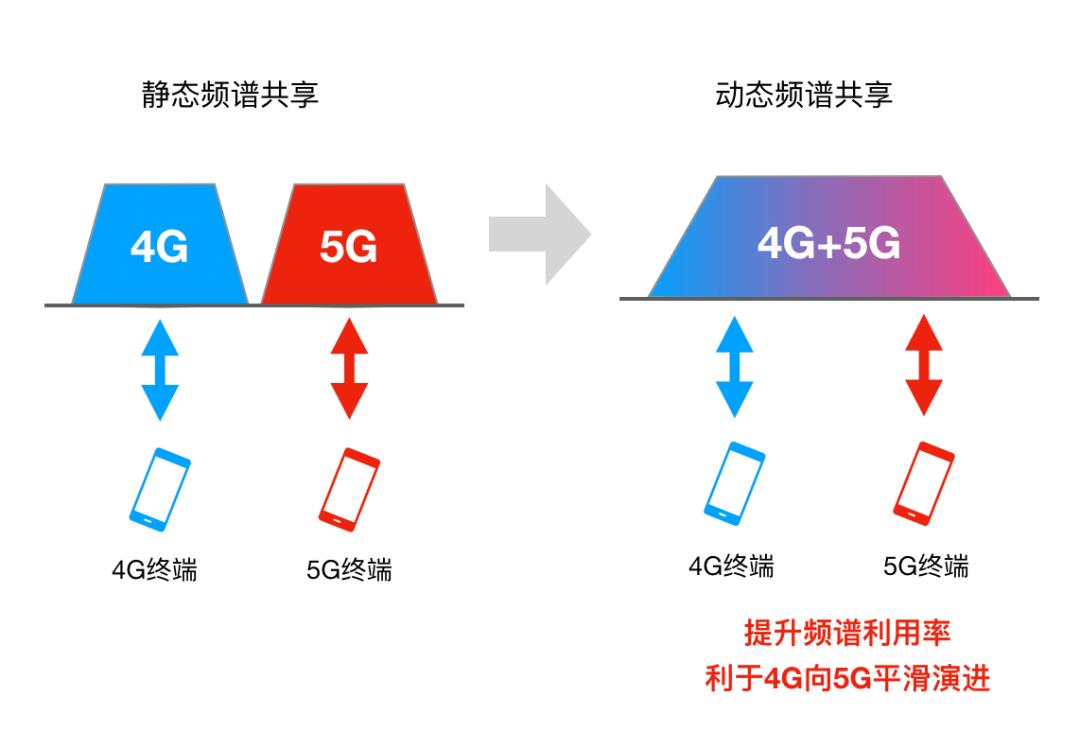 什么叫5G动态频谱共享?