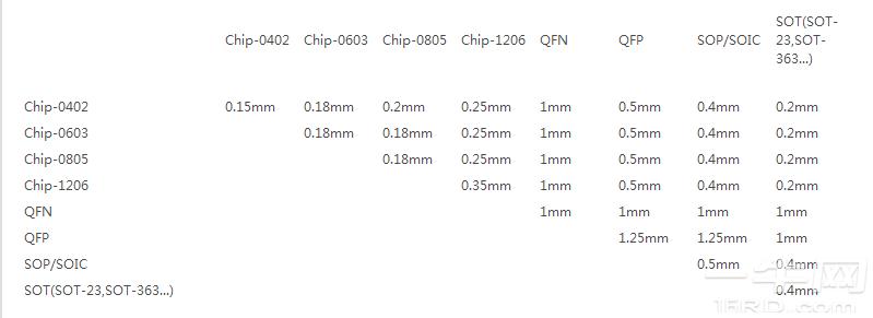 贴片元件间距要求1.png